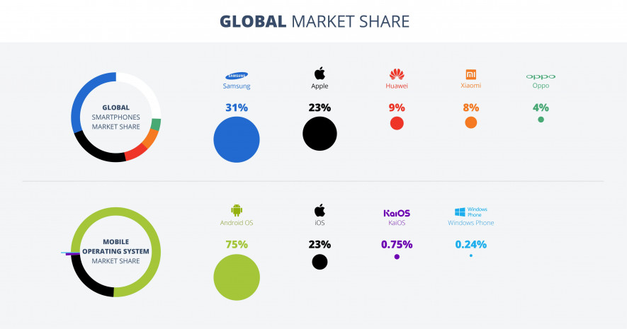 android-global-market