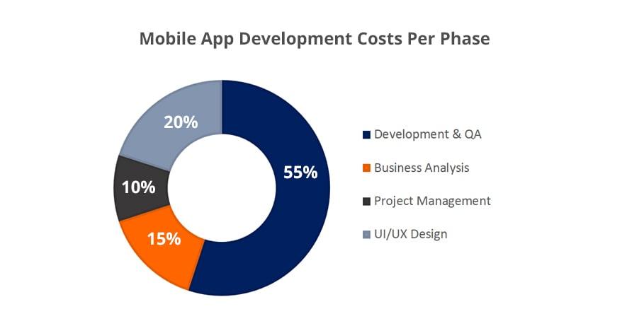 cost of mobile app developmentt