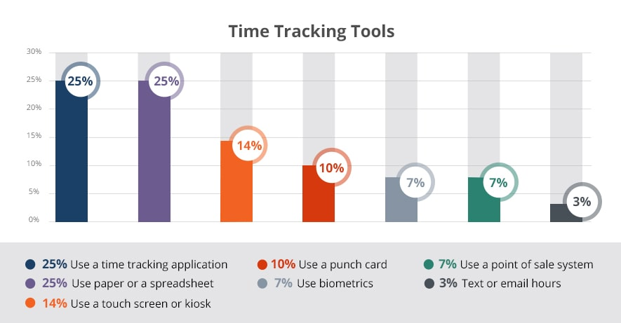 use of time tracking software