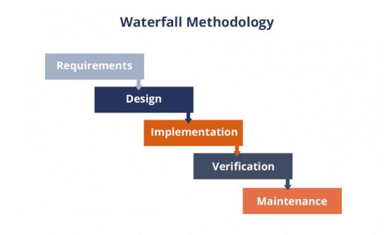 Waterfall management methodology