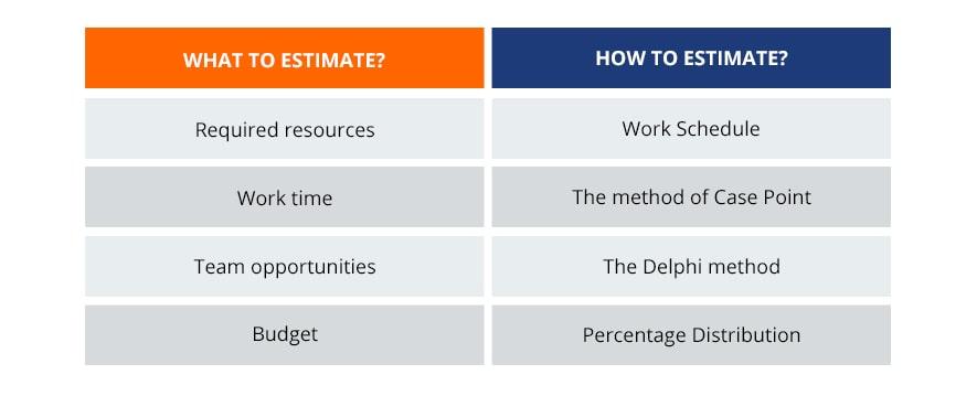 formula of testing estimates