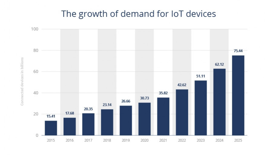 growth of the IoT market