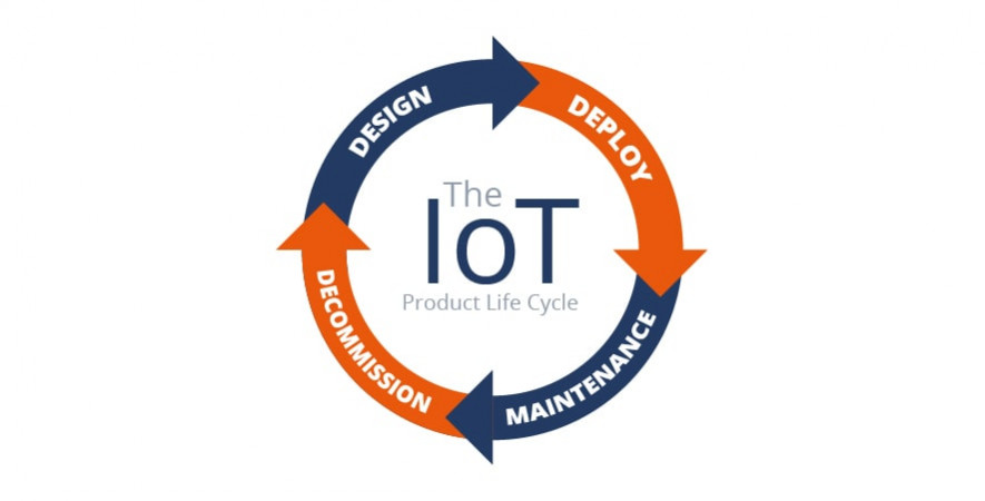 the iot product lyfecycle