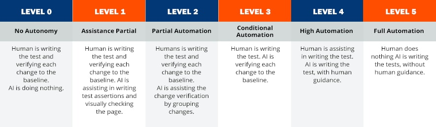 Testing Automation Levels