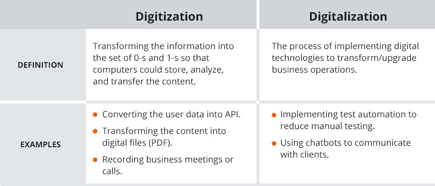 digitization vs digitalization
