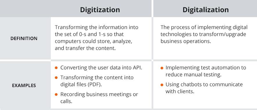 digitization vs digitalization