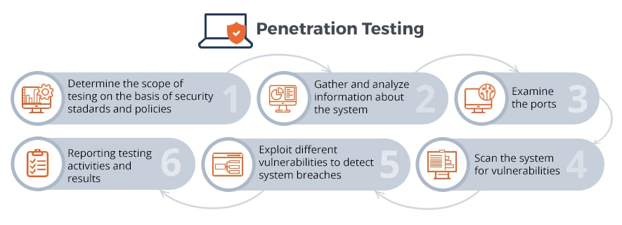 reasons to do penetration testing