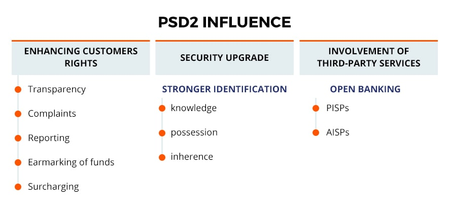 influence of PSD2