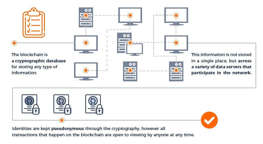 blockchain coinbase system