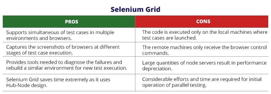 selenium Grid characteristics