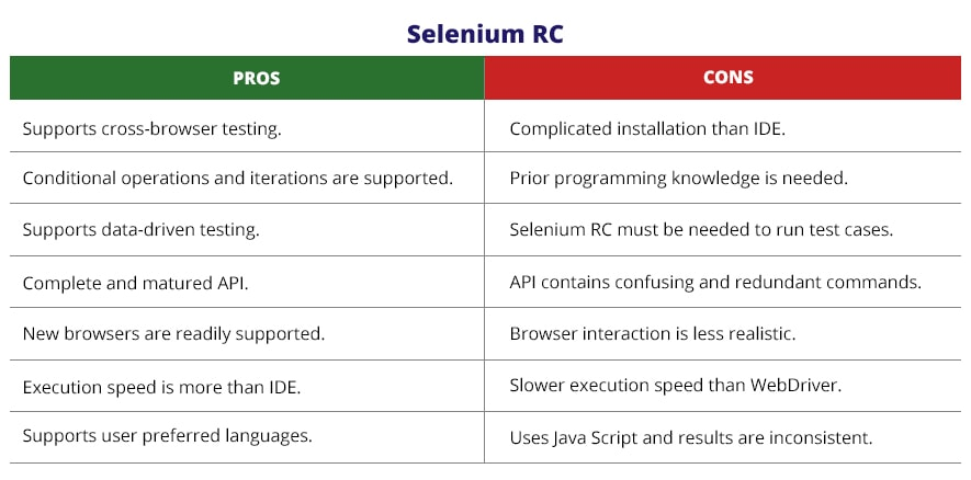 selenium RC characteristics