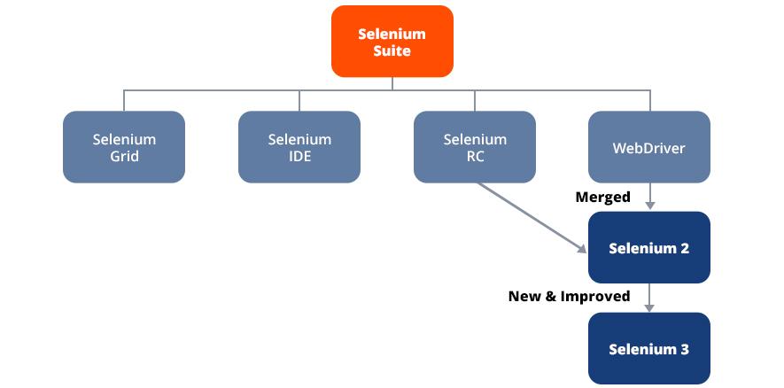 selenium suite constituents