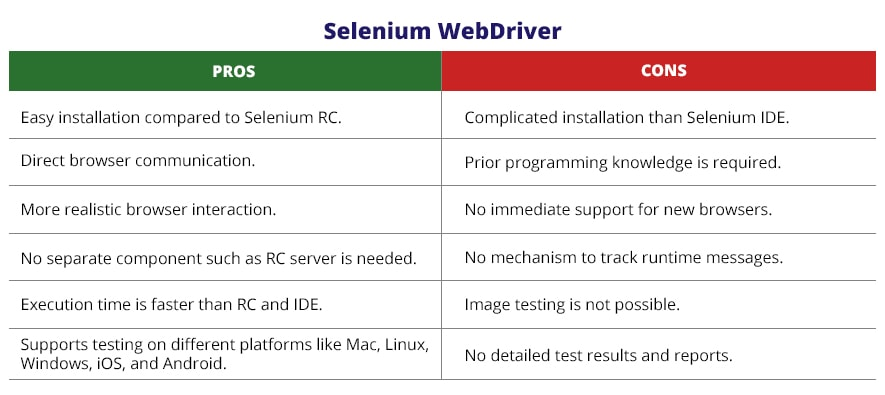 selenium WebDriver characteristics