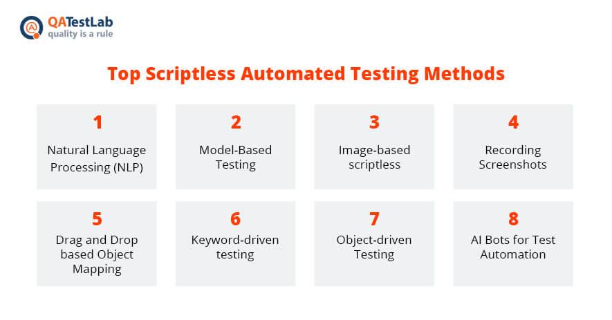 methods-for-scriptlesstesting