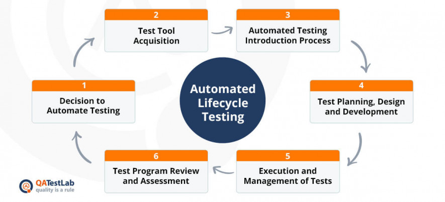 qa-automation-lifecycle