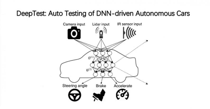 dnn-testing