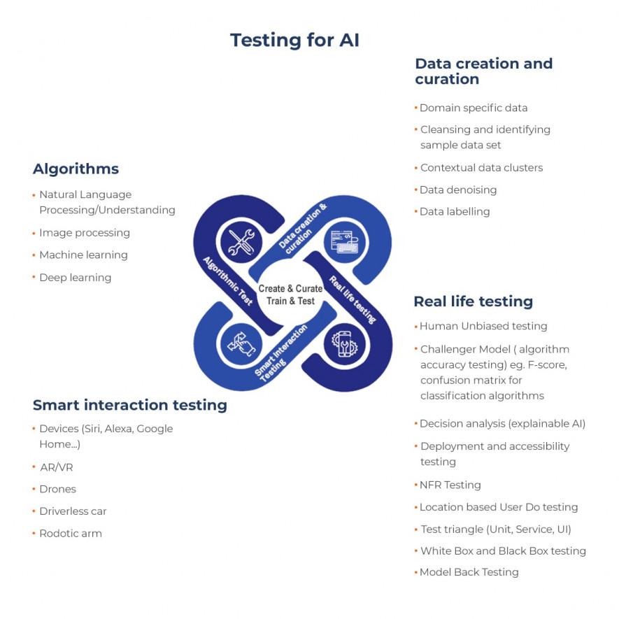 testing ai scheme