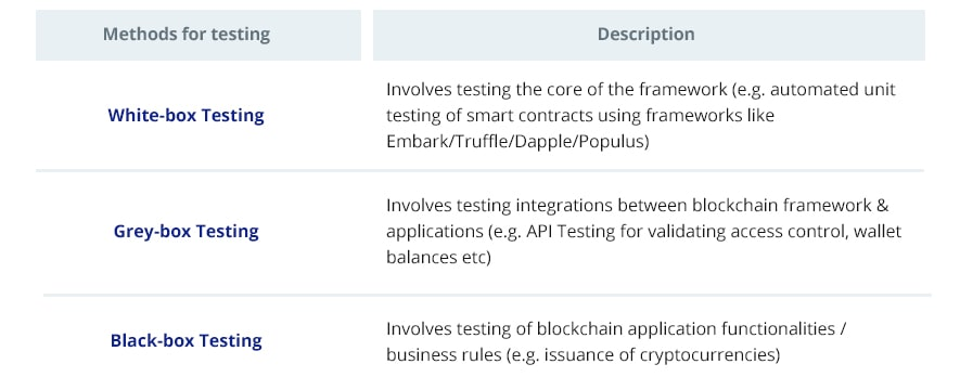 testing approach for blockchain