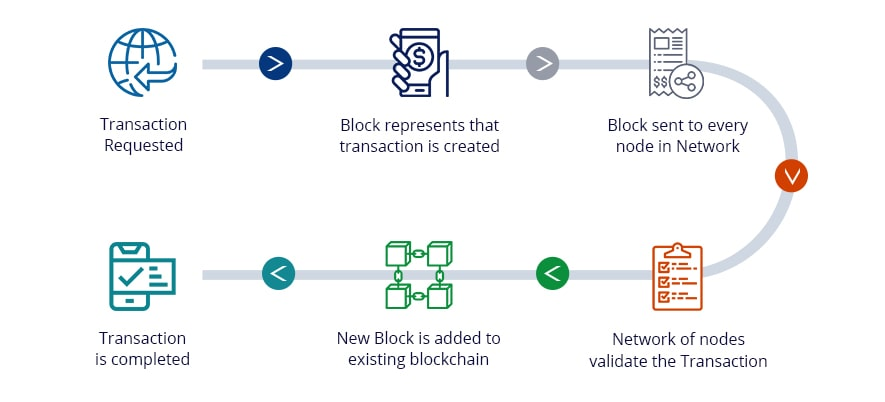 testing blockchain in 2020