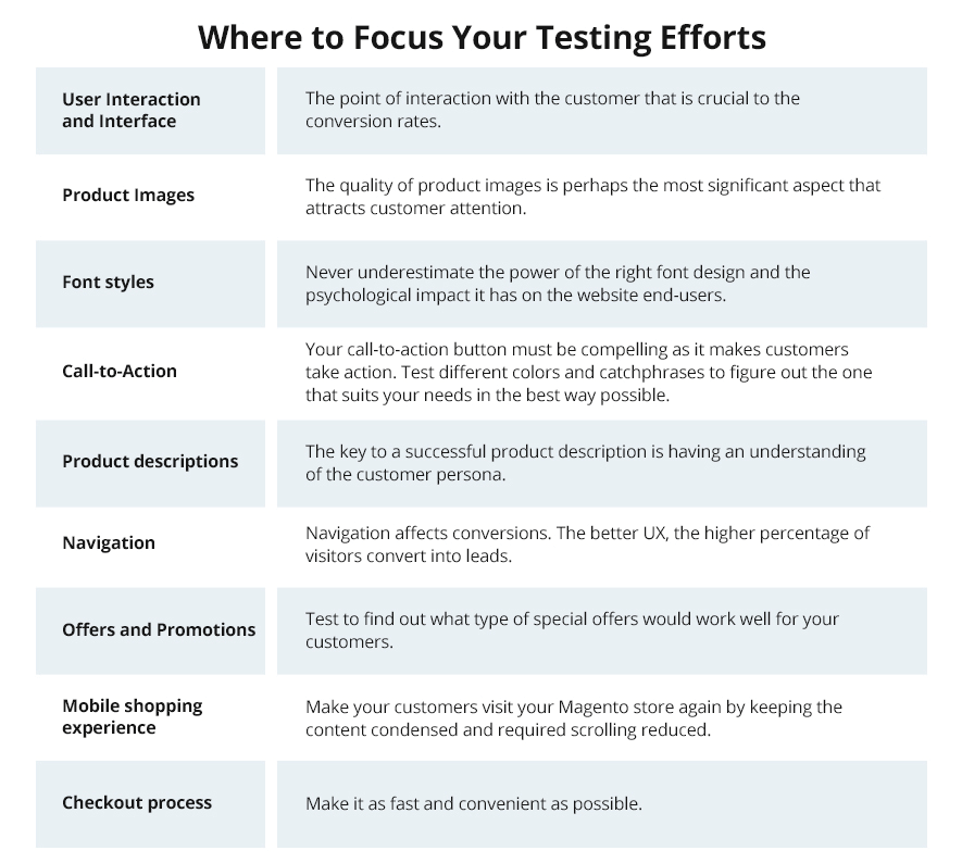 A table that explains where to focus the software testing efforts
