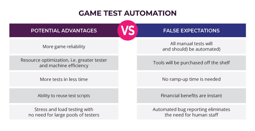 Game Test Automation: Advantages vs Expectations