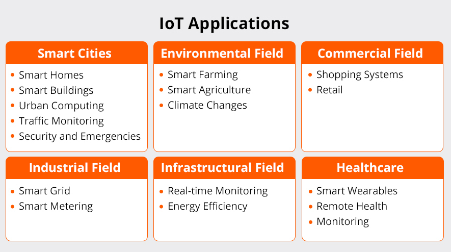 Taxonomy of IoT applications