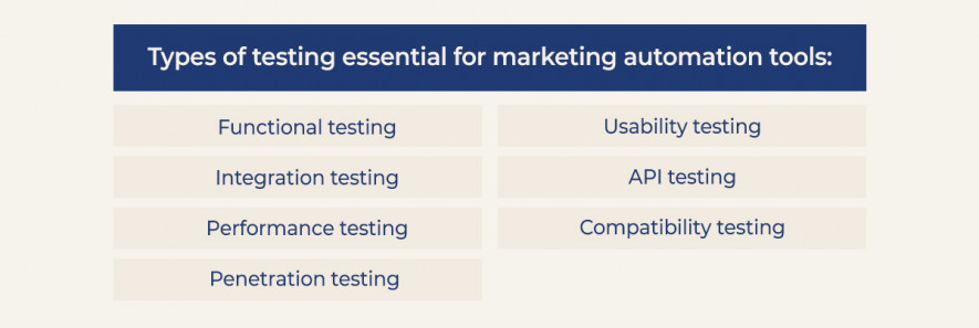 Marketing automation tools testing